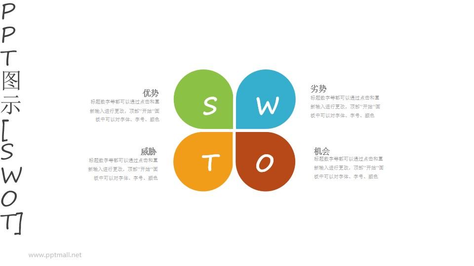 四叶草形状的SWOT模型PPT图示素材