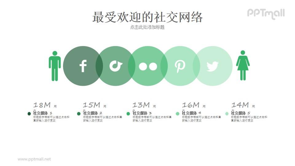 社交媒体男女比例/分布PPT模板
