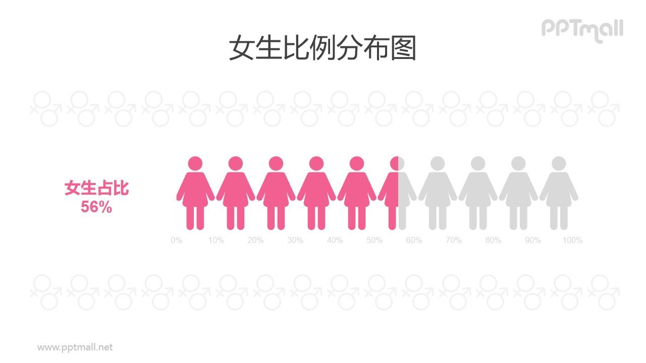 女性/女生人数比例占比PPT数据图表素材