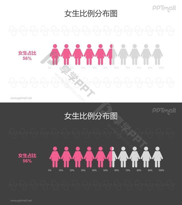 女性/女生人数比例占比PPT数据图表素材长图