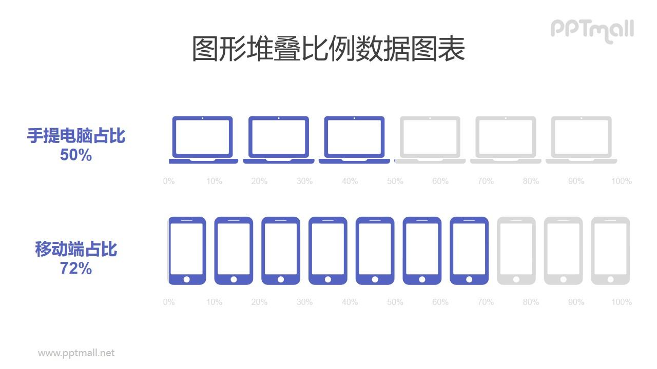 电脑/手机客户端占比对比PPT数据图表模板素材