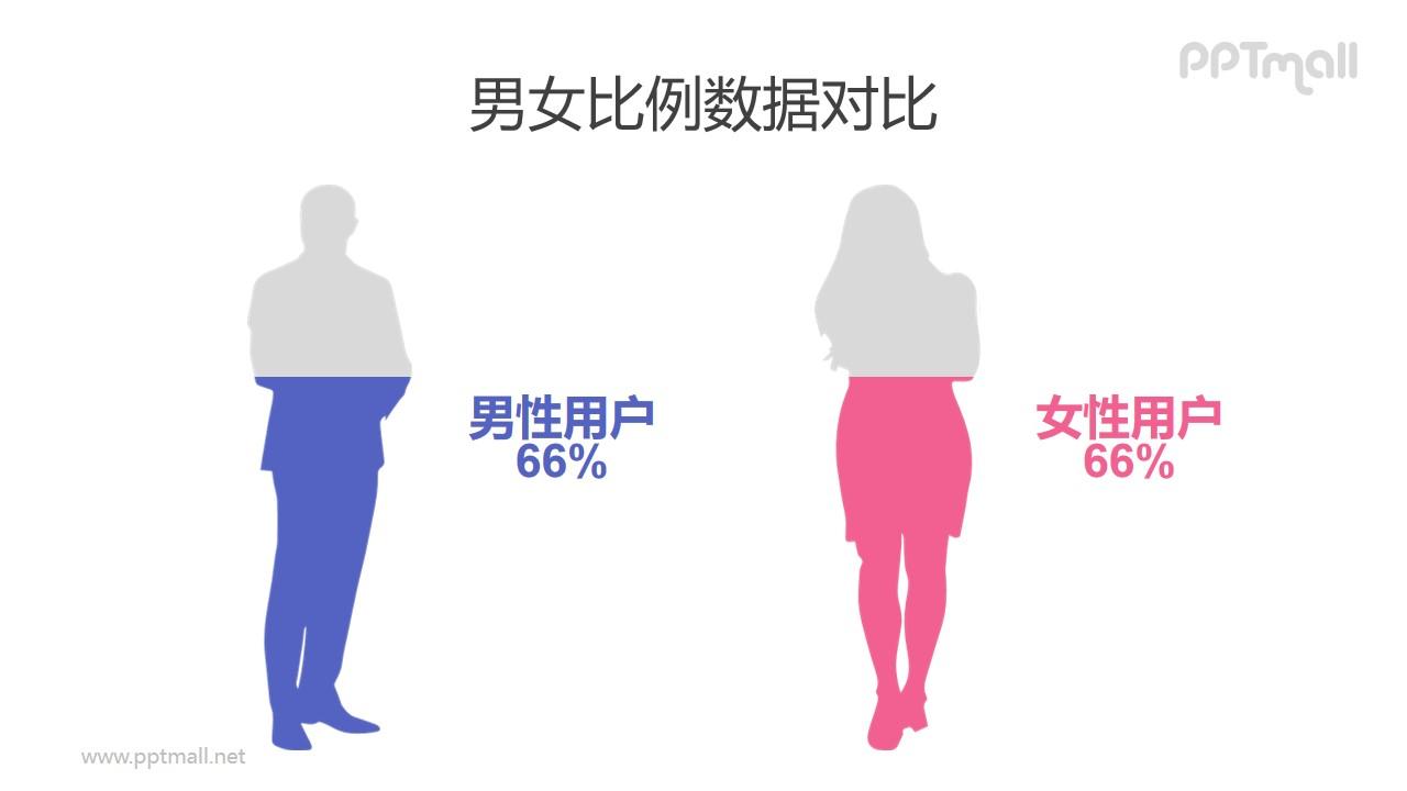 男性女性剪影创意柱状图PPT数据对比模板素材