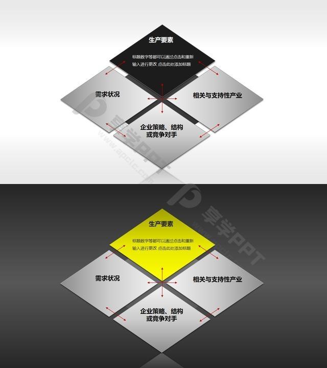 波特钻石理论模型——生产要素PPT素材长图