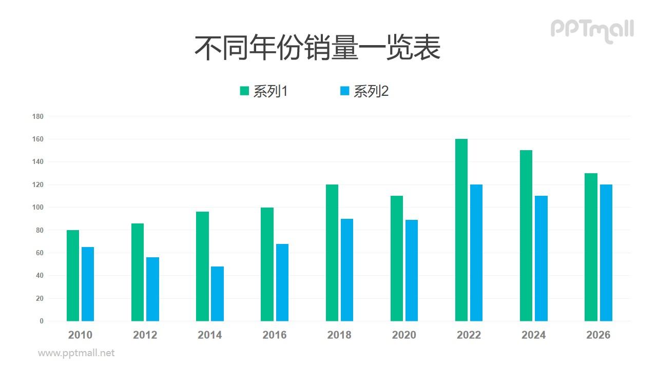 蓝绿色商务常用柱状图PPT数据模板素材