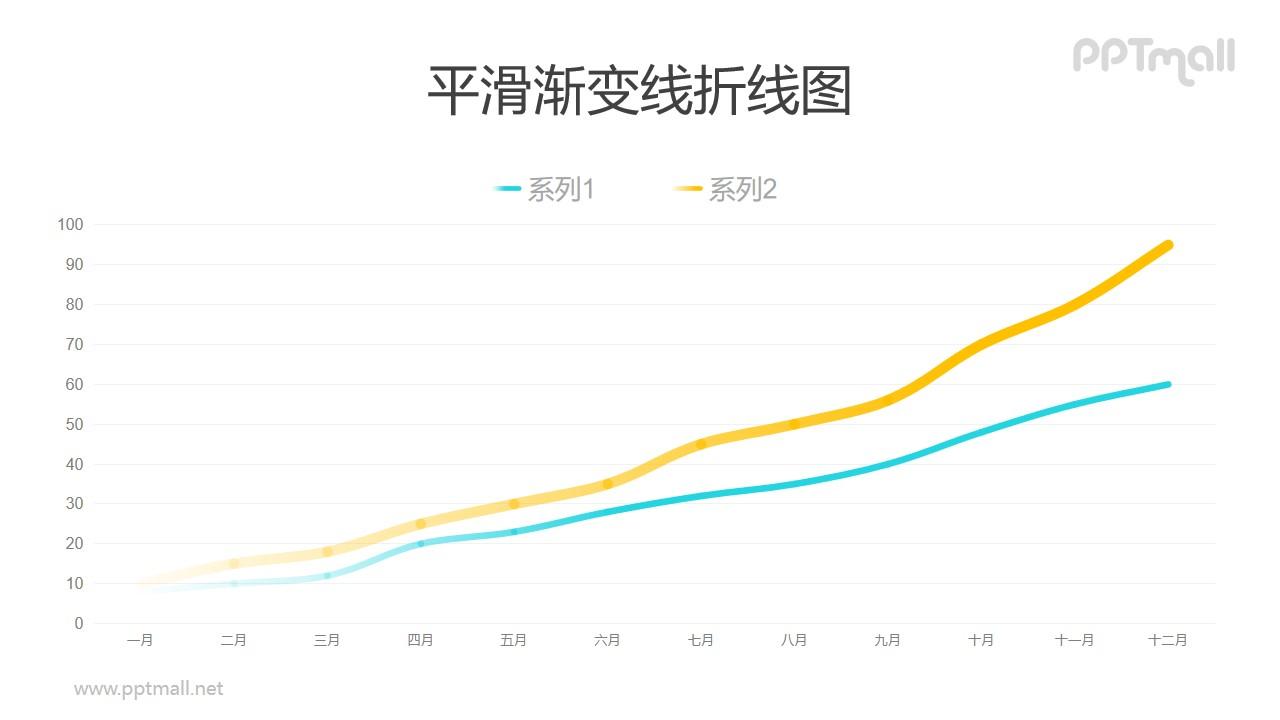 上升趋势的折线图PPT数据模板素材