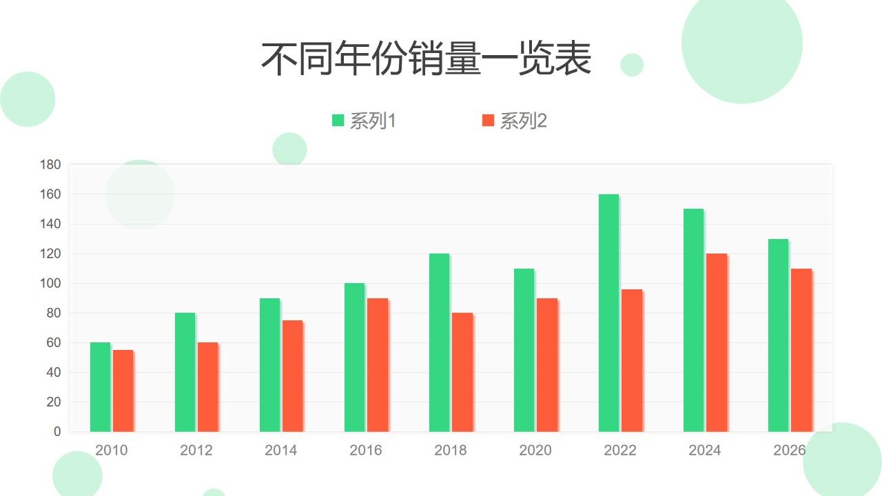 两组对比不同年份销量一览表PPT图表