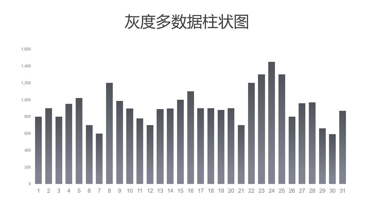 灰度多数据柱状图PPT图表