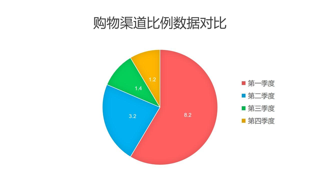 购物渠道比例数据对比饼图PPT图表