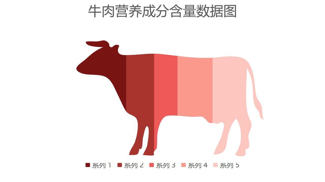 牛肉营养成分含量数据图PPT图表