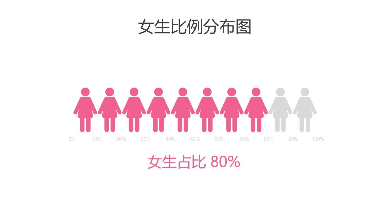粉色女生比例分布图PPT图表