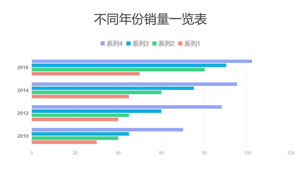 4组数据对比不同年份销量条形图PPT图表