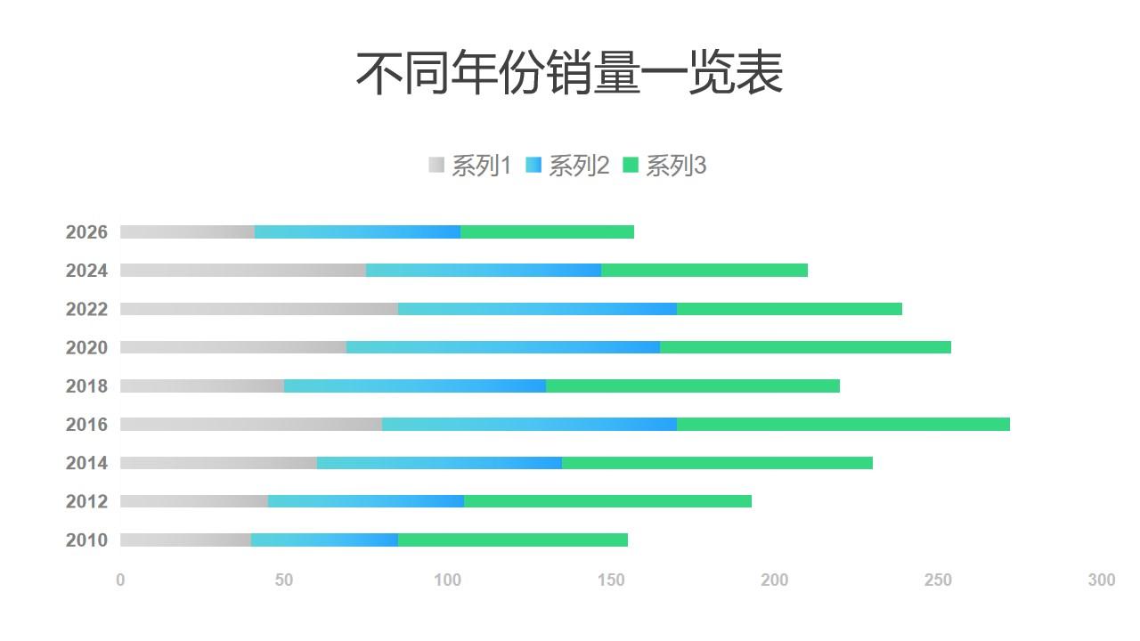 不同年份销量对比条形图PPT图表