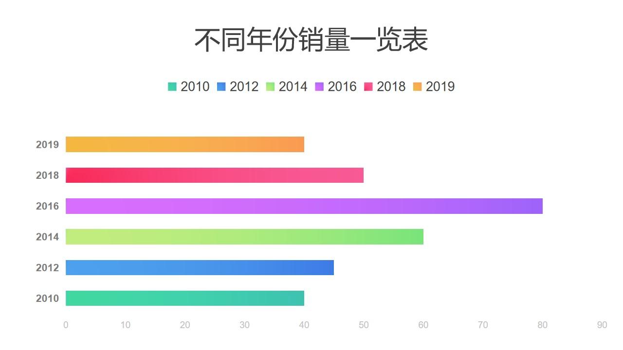 彩色不同年份数据对比条形图PPT图表