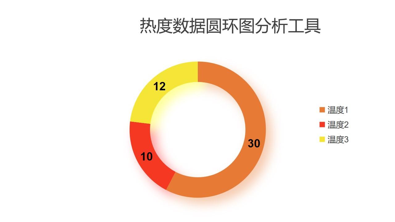热度数据圆环图分析工具PPT图表