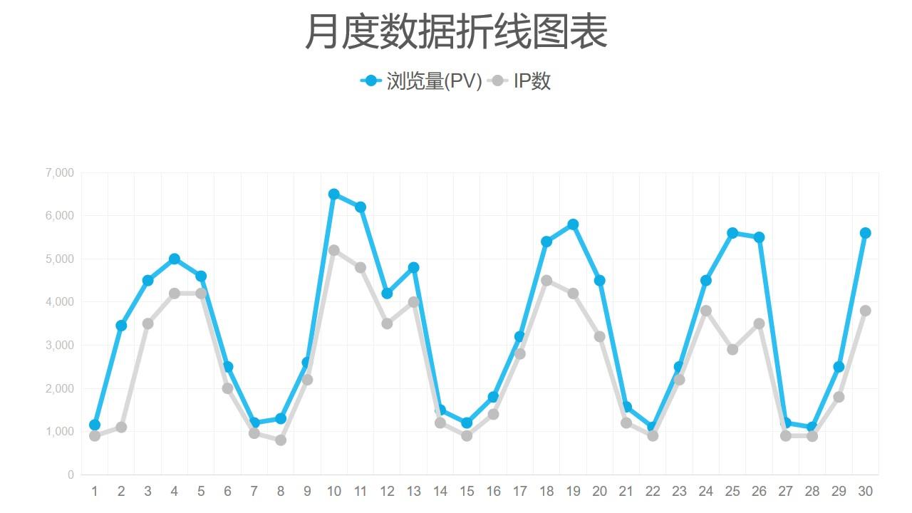 两组数据对比简约折线图数据分析PPT图表