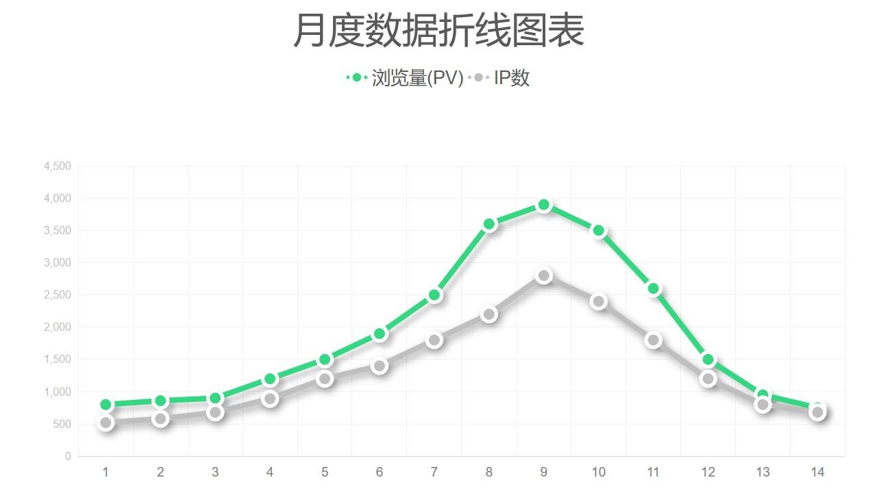 简约风月度数据展示折线图PPT图表