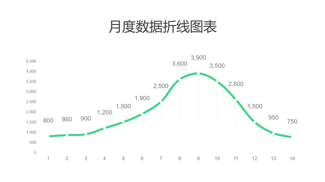 月度数据汇总折线图PPT图表