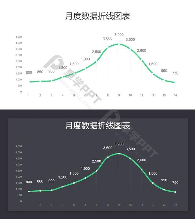 月度数据汇总折线图PPT图表长图