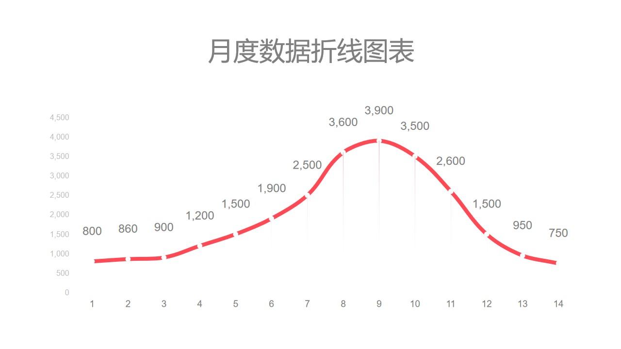 红色月度数据汇总折线图PPT图表