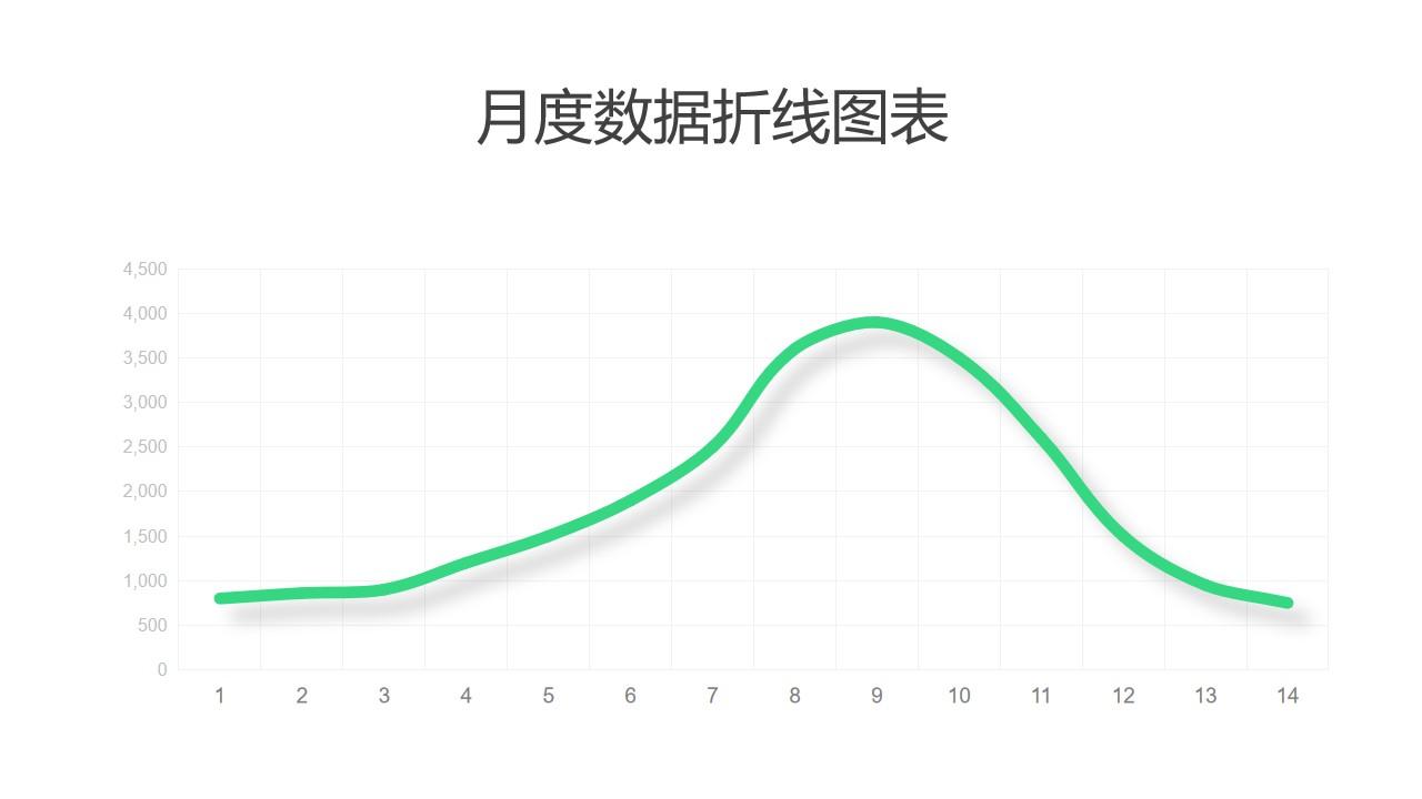 绿色简约数据趋势折线图PPT图表