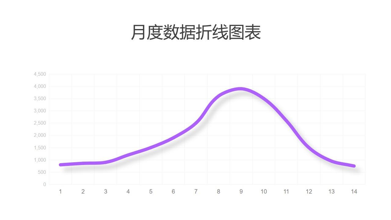 紫色简约数据趋势折线图PPT图表