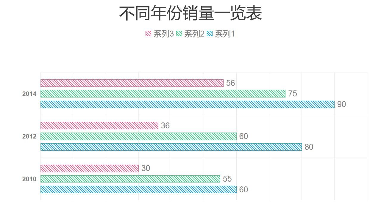 三组数据对比条形图PPT图表