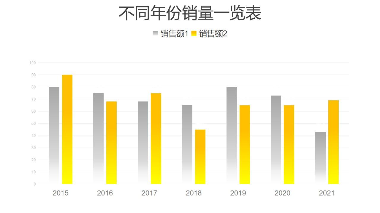 不同年份销量对比柱状图数据分析PPT图表