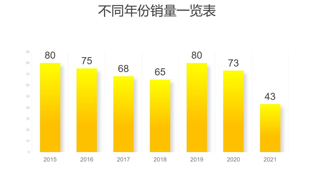 黄色渐变柱状图数据分析PPT图表