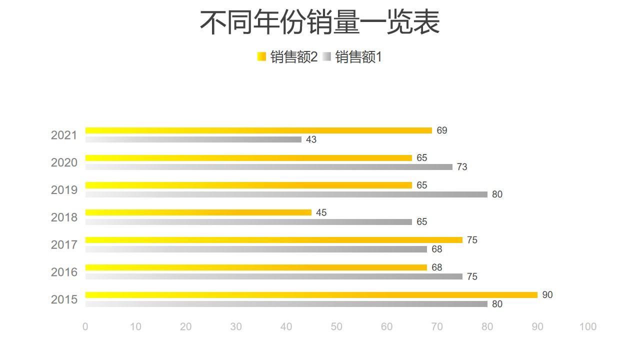 黄色不同年份销量条形图PPT图表