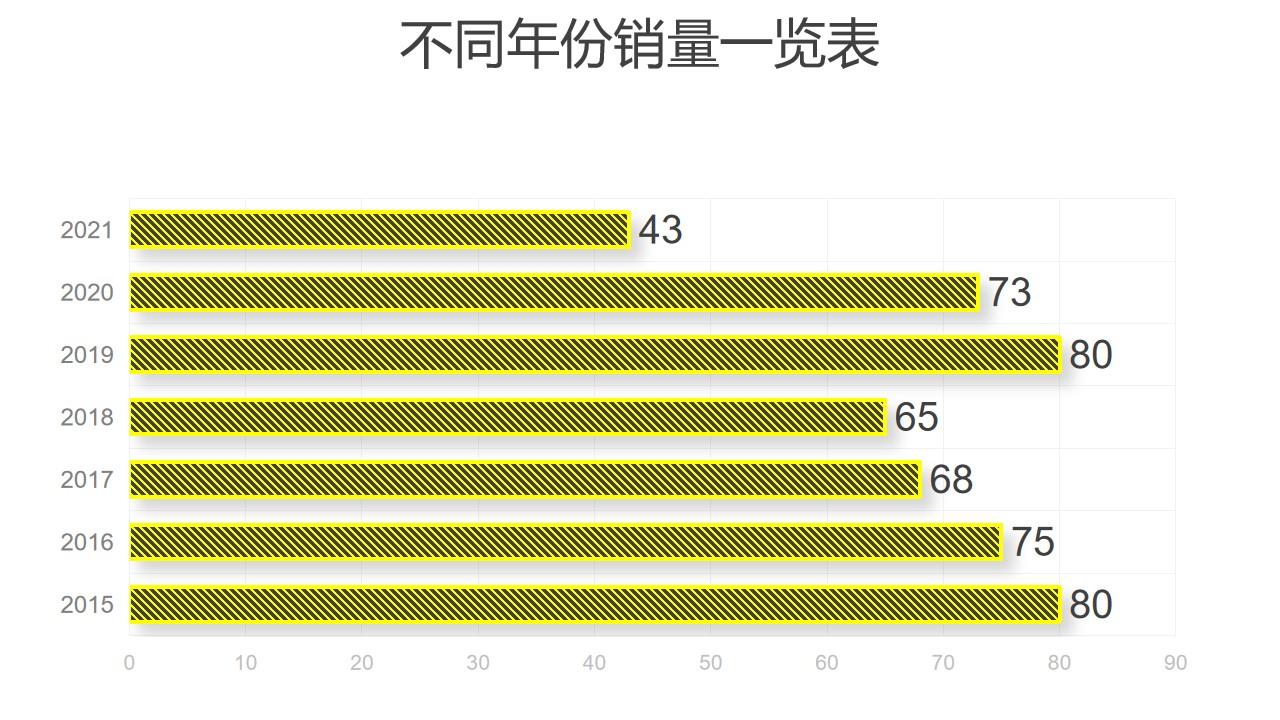 黄色线条不同年份数据对比条形图PPT图表