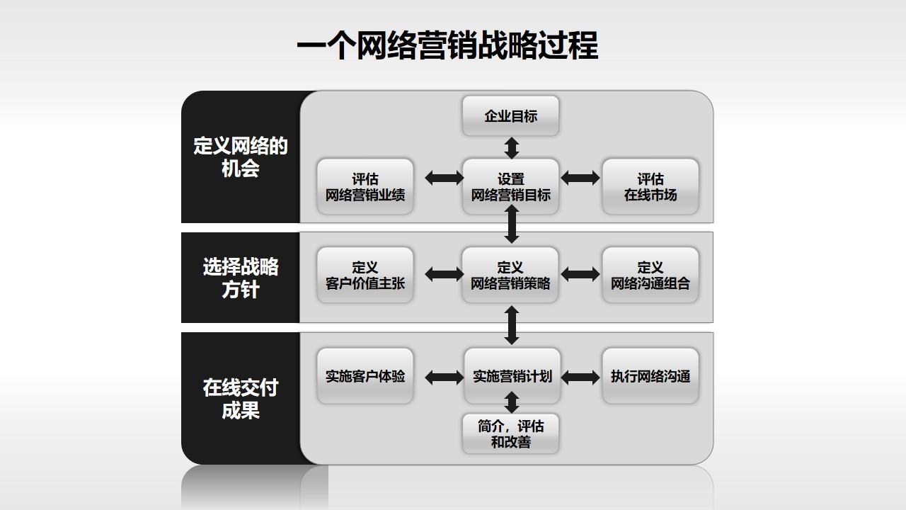 一个网络营销的过程PPT模板
