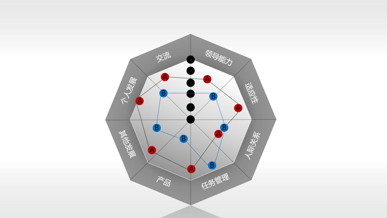 核心竞争力——雷达图评估表PPT模板